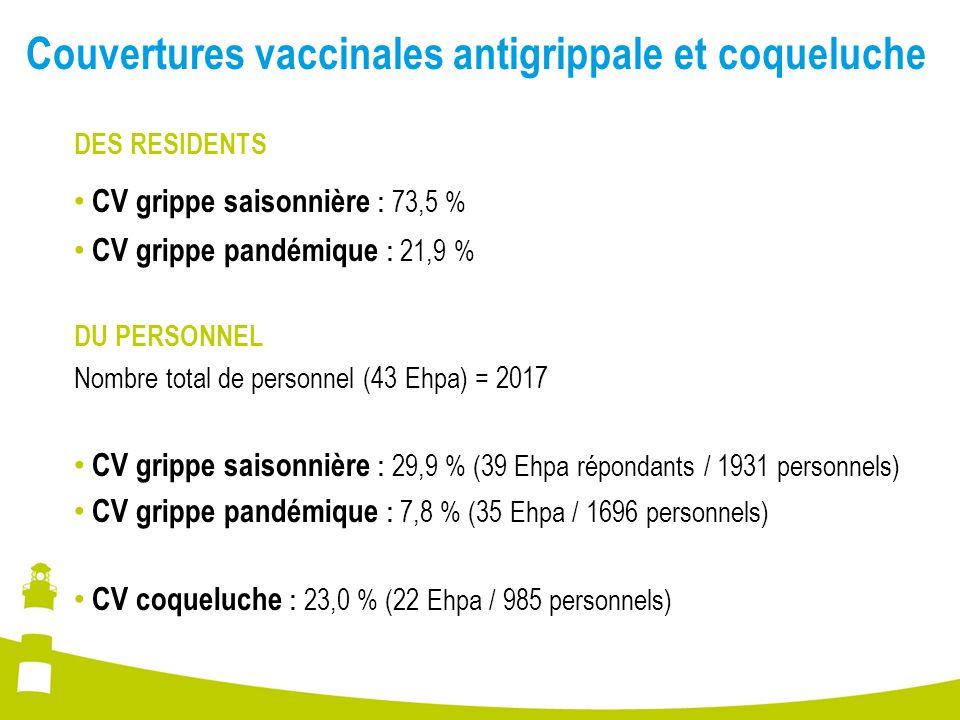Couvertures vaccinales antigrippale et coqueluche