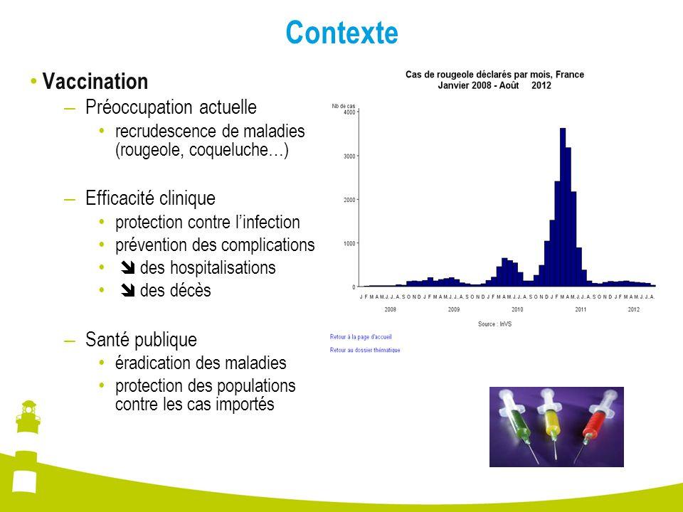 Contexte Vaccination Préoccupation actuelle Efficacité clinique