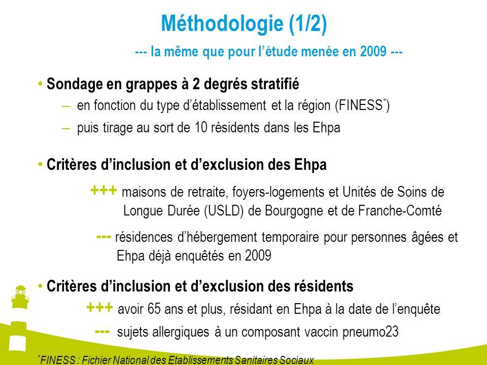 Méthodologie (1/2) --- la même que pour l'étude menée en 2009 --- Sondage en grappes à 2 degrés stratifié.