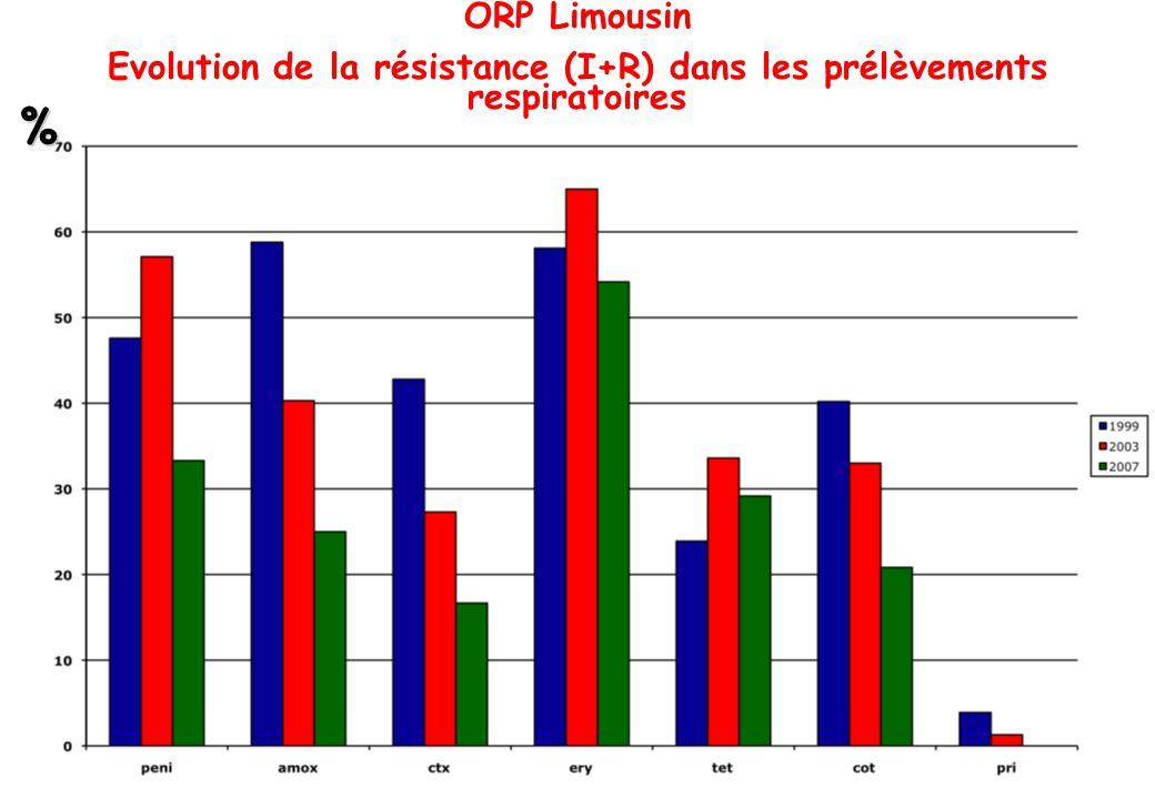 Evolution de la résistance (I+R) dans les prélèvements respiratoires