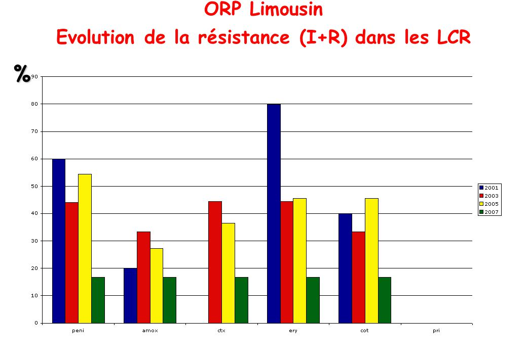 Evolution de la résistance (I+R) dans les LCR