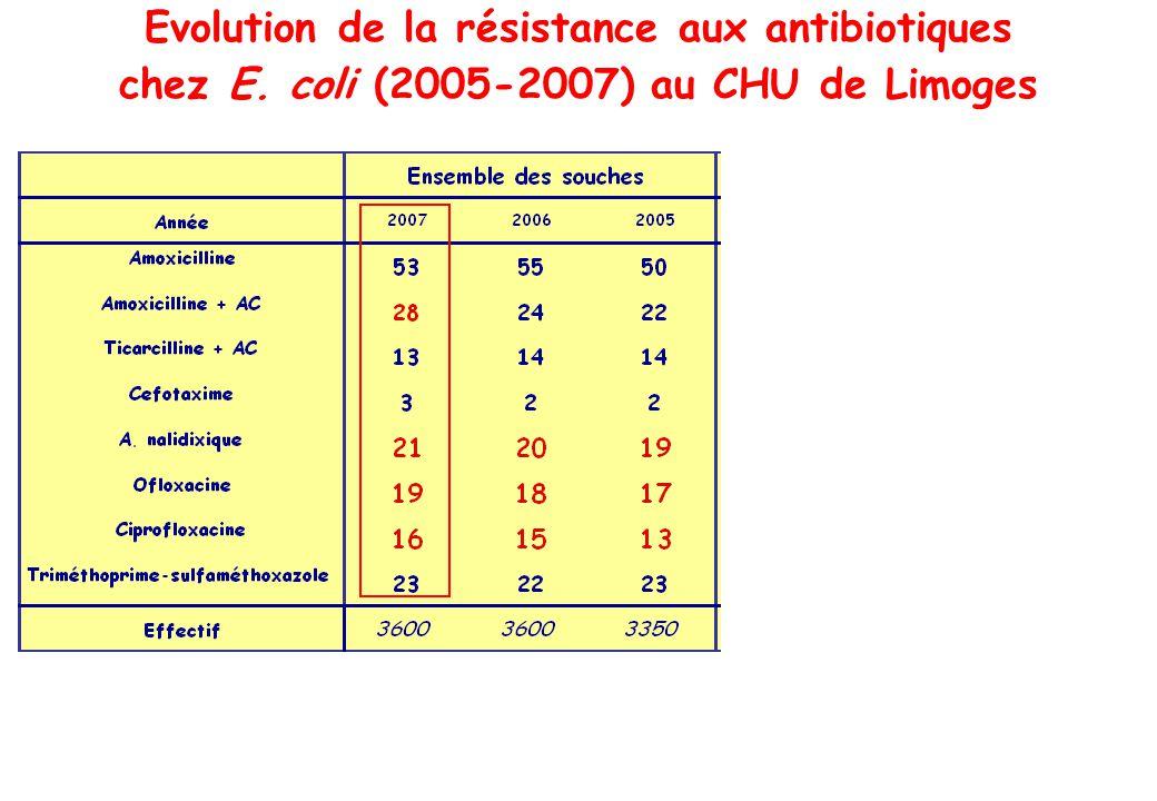 Evolution de la résistance aux antibiotiques