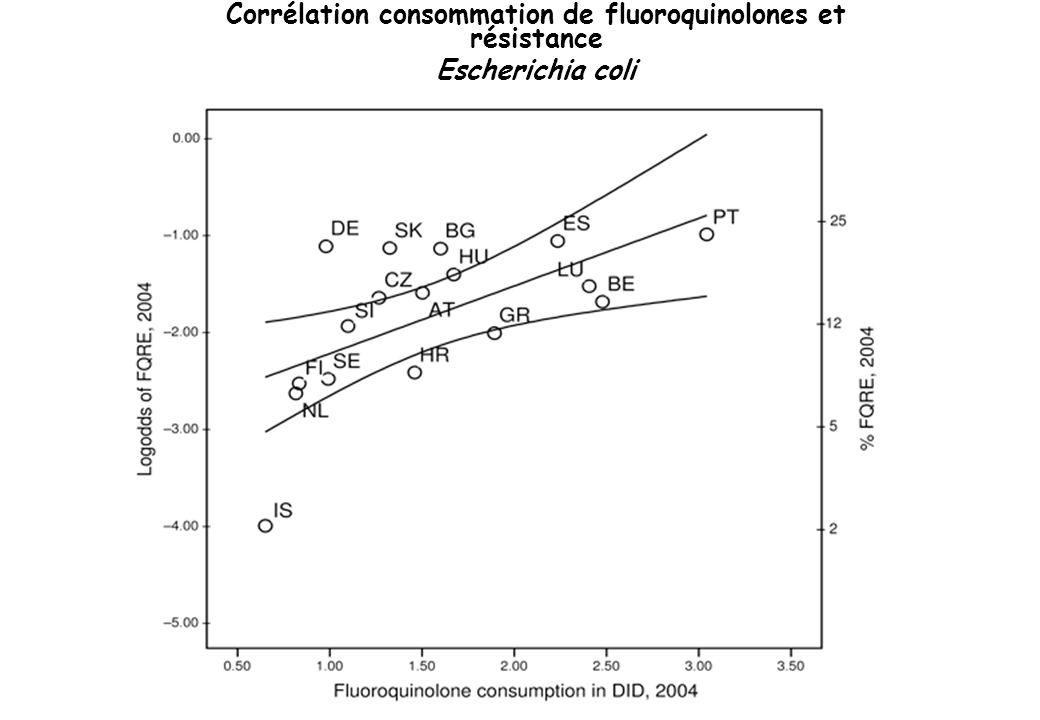 Corrélation consommation de fluoroquinolones et résistance