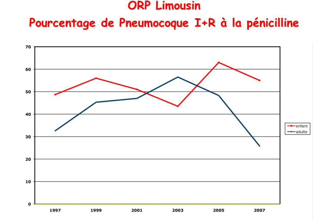 Pourcentage de Pneumocoque I+R à la pénicilline