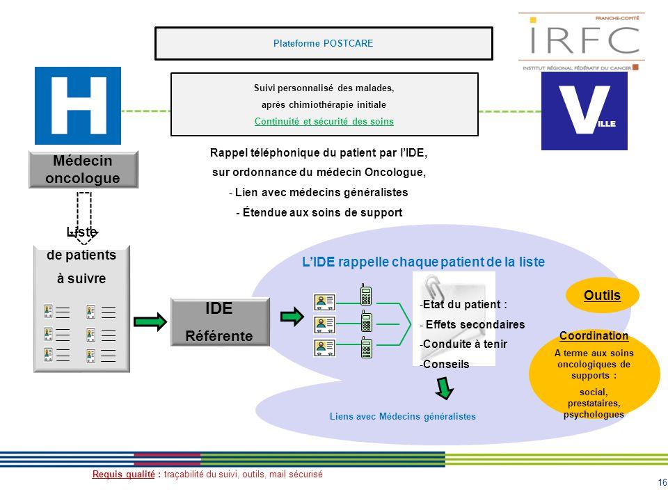 V IDE Médecin oncologue Référente Liste de patients à suivre
