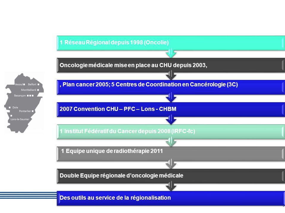 Des outils au service de la régionalisation