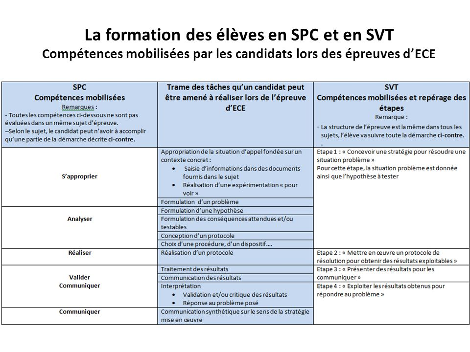 La formation des élèves en SPC et en SVT Compétences mobilisées par les candidats lors des épreuves d'ECE