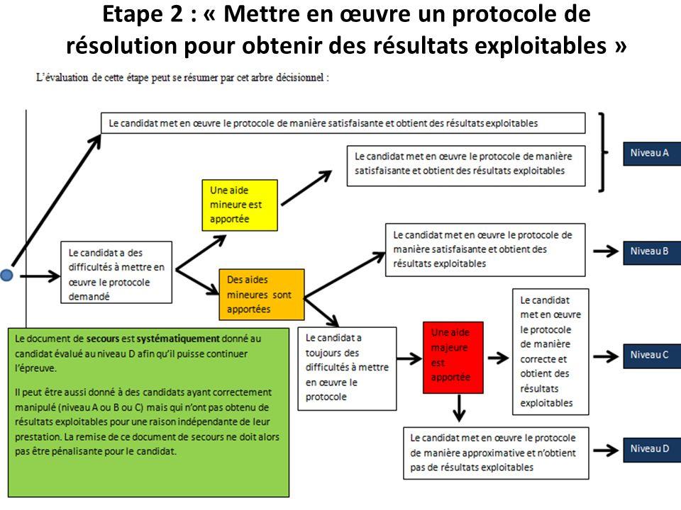 Etape 2 : « Mettre en œuvre un protocole de résolution pour obtenir des résultats exploitables »