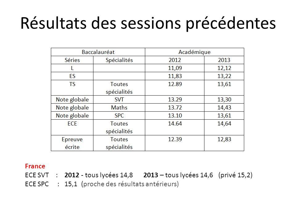 Résultats des sessions précédentes