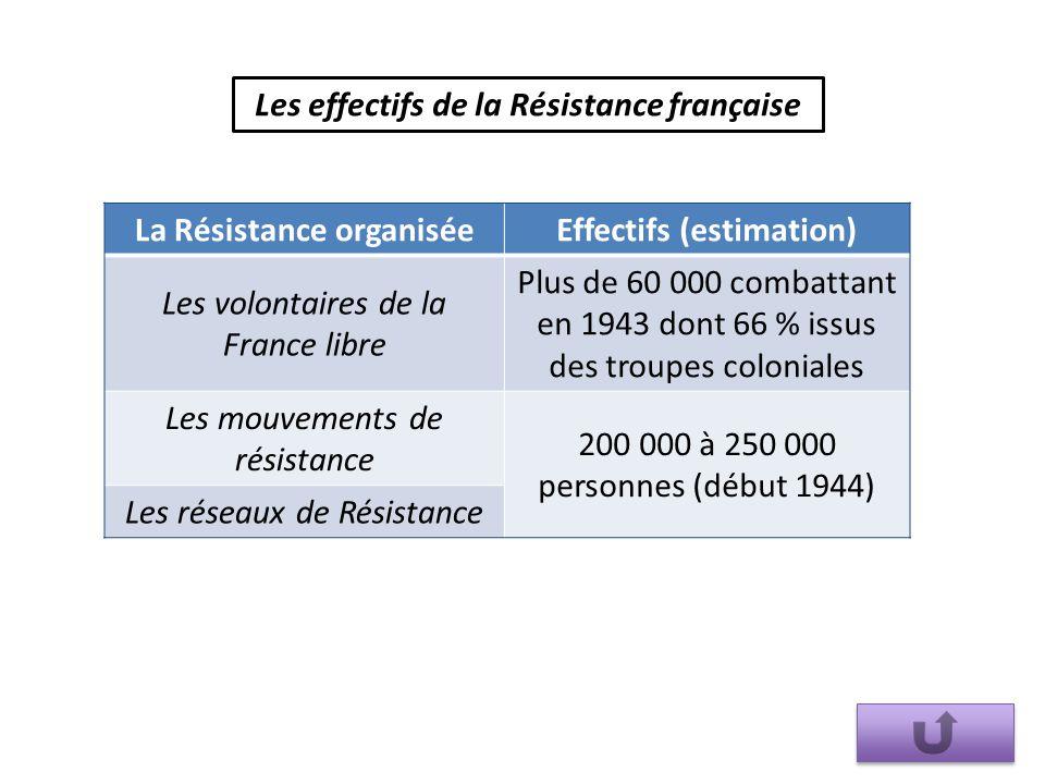 Les effectifs de la Résistance française La Résistance organisée