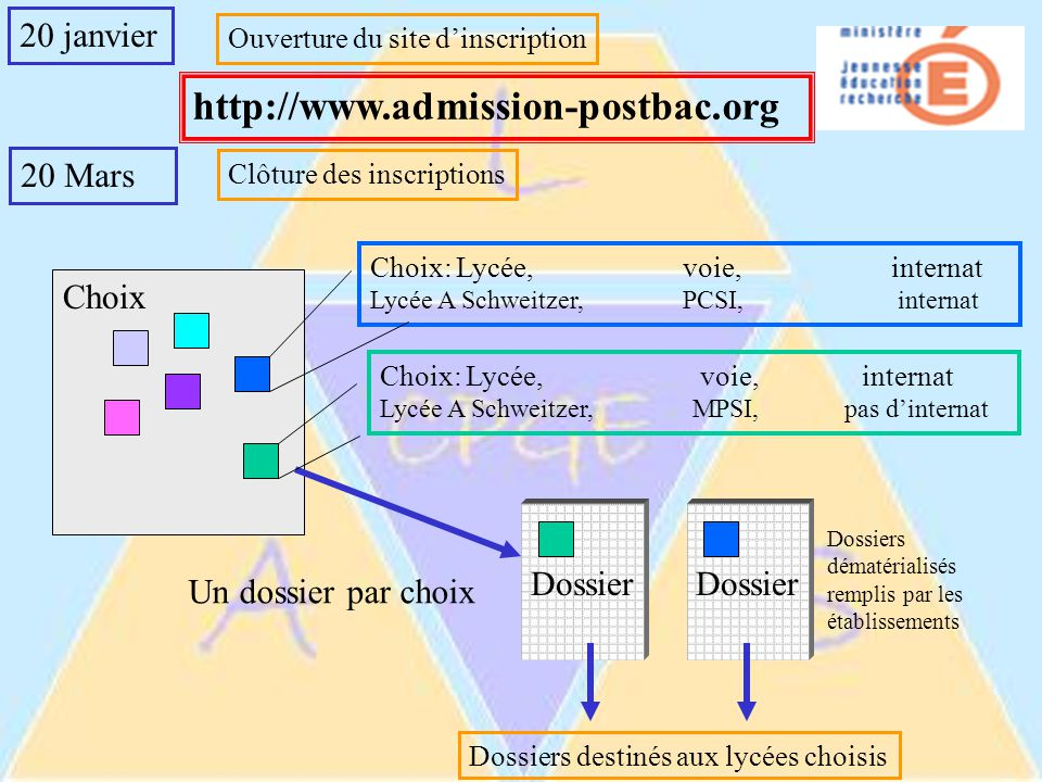 http://www.admission-postbac.org 20 janvier 20 Mars Choix Dossier