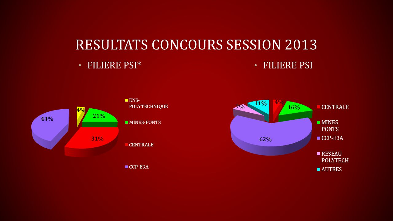 RESULTATS CONCOURS SESSION 2013
