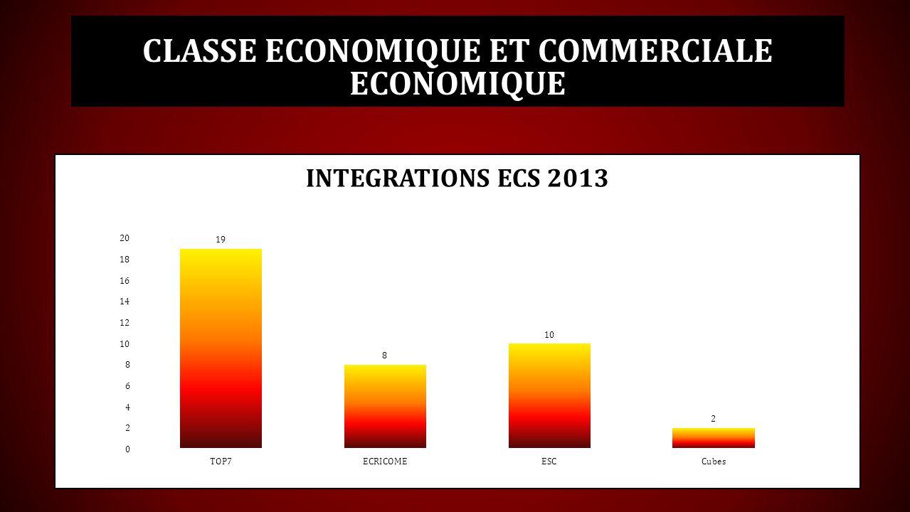 Classe economique et commerciale ECONOMIQUE