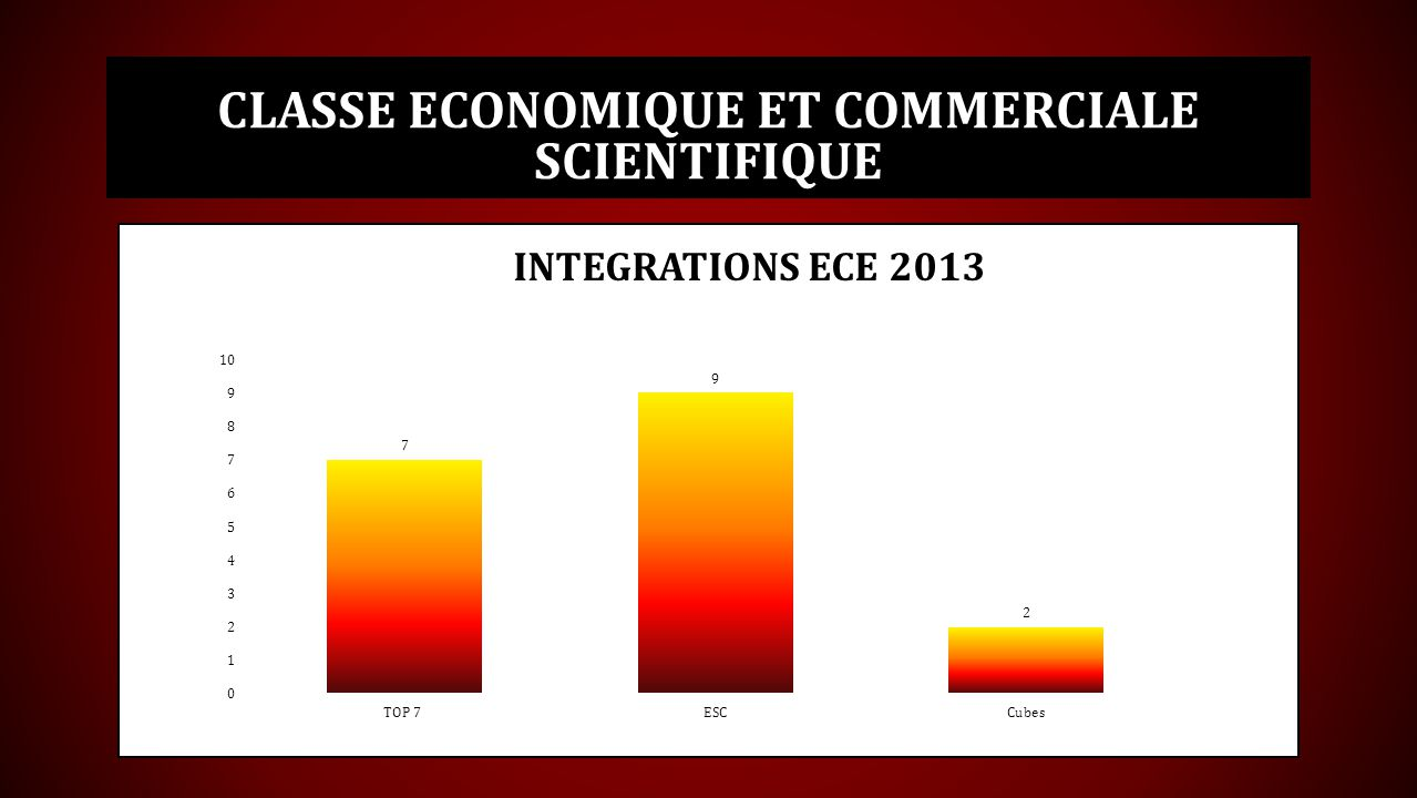 Classe economique et commerciale SCIENTIFIQUE