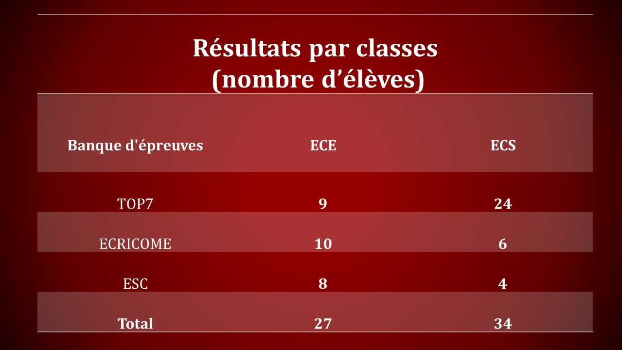 Résultats par classes (nombre d'élèves)