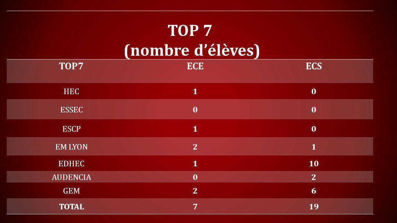 TOP 7 (nombre d'élèves) TOP7 ECE ECS HEC 1 ESSEC ESCP EM LYON 2 EDHEC