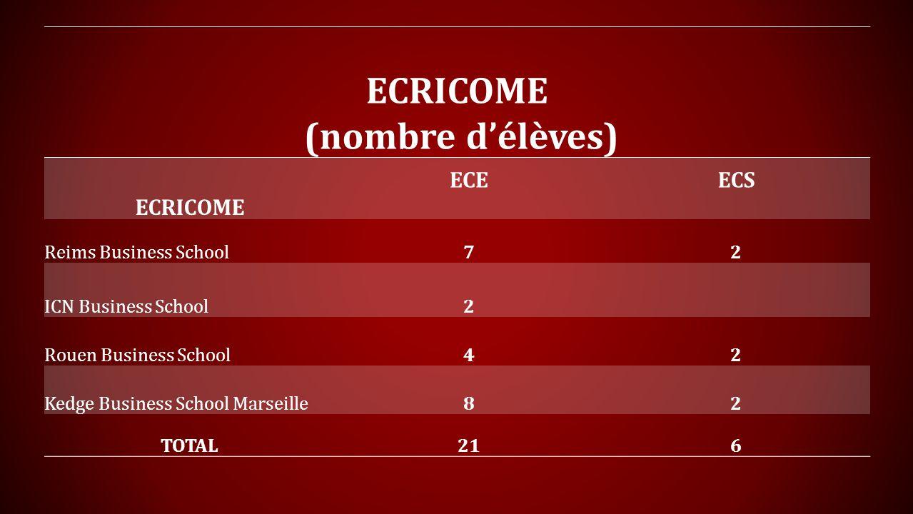 ECRICOME (nombre d'élèves)