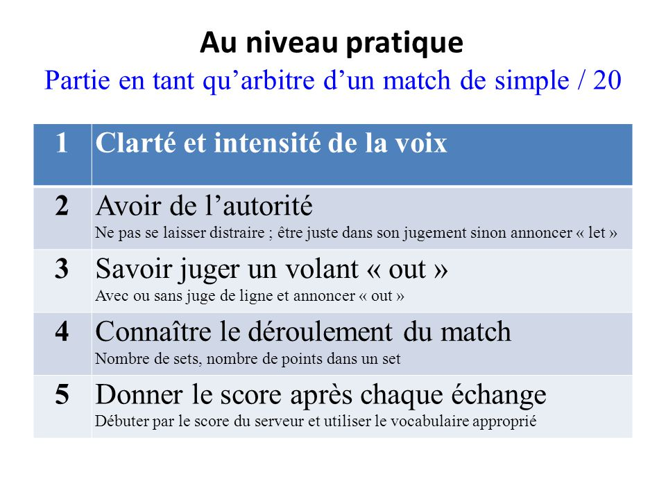 Au niveau pratique Partie en tant qu'arbitre d'un match de simple / 20