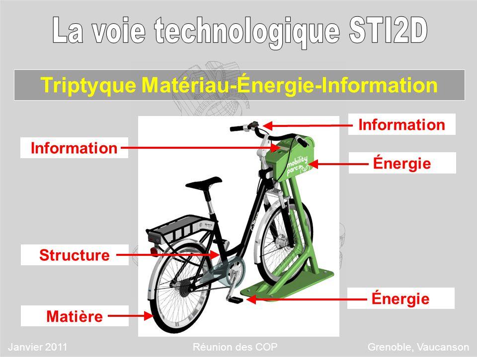 Triptyque Matériau-Énergie-Information