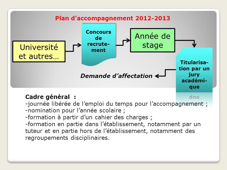 Année de stage Université et autres… Plan d'accompagnement 2012-2013