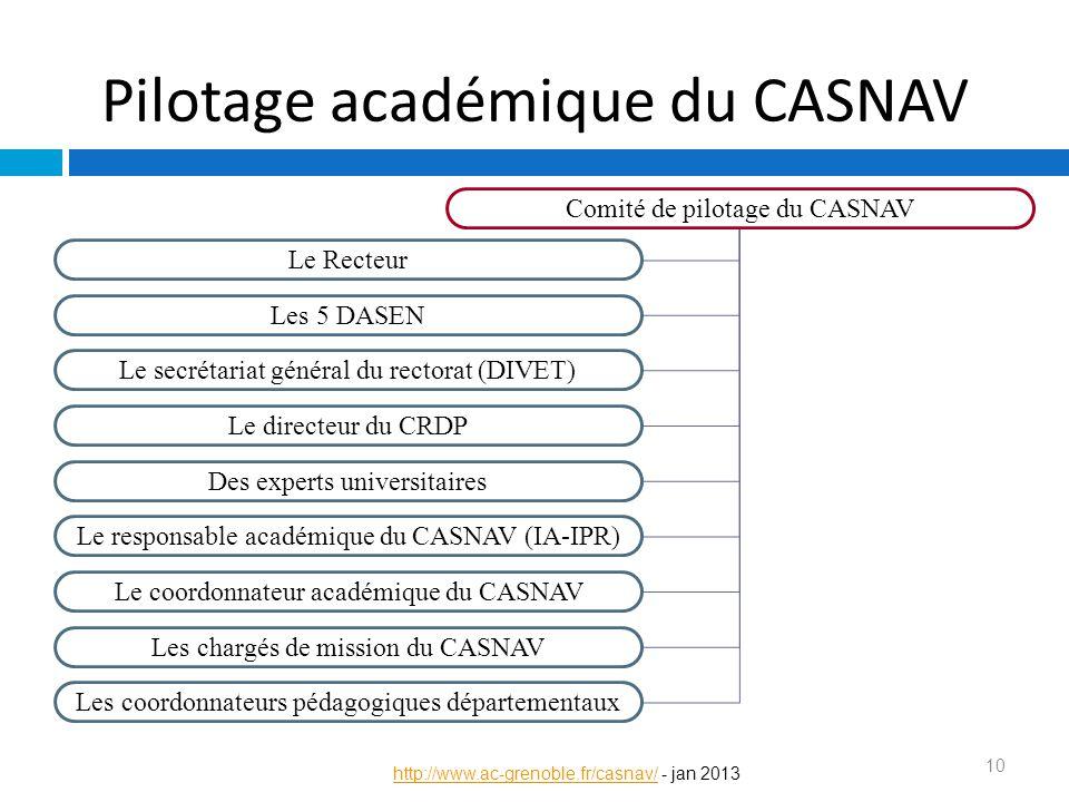 Pilotage académique du CASNAV