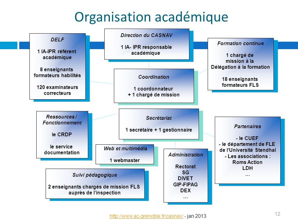 Organisation académique