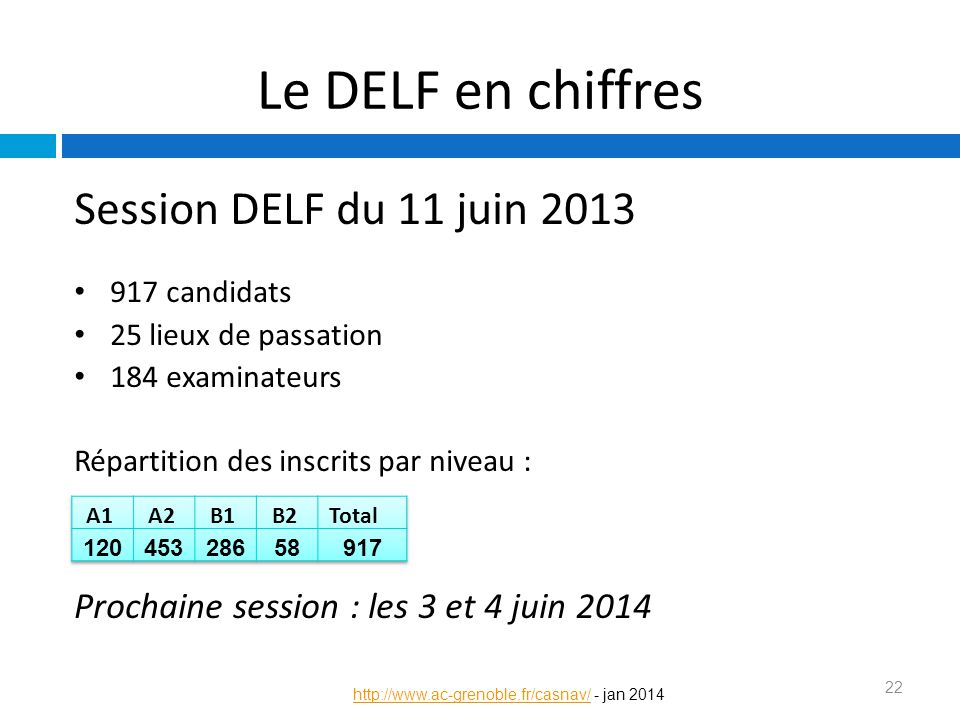 Le DELF en chiffres Session DELF du 11 juin 2013