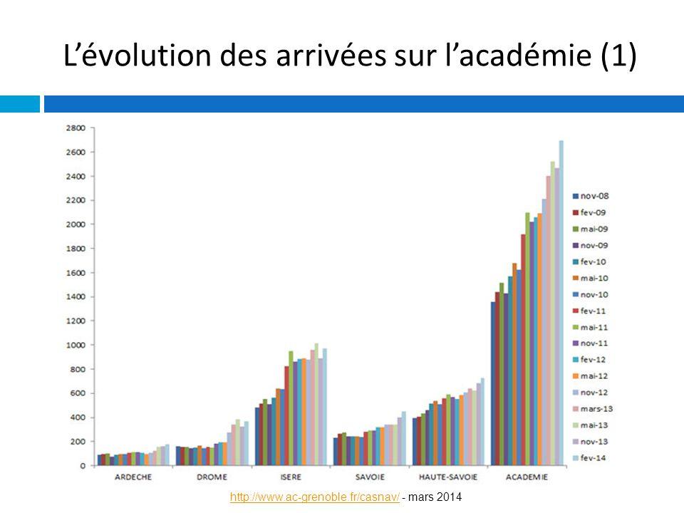 L'évolution des arrivées sur l'académie (1)