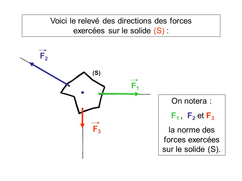 Voici le relevé des directions des forces exercées sur le solide (S) :