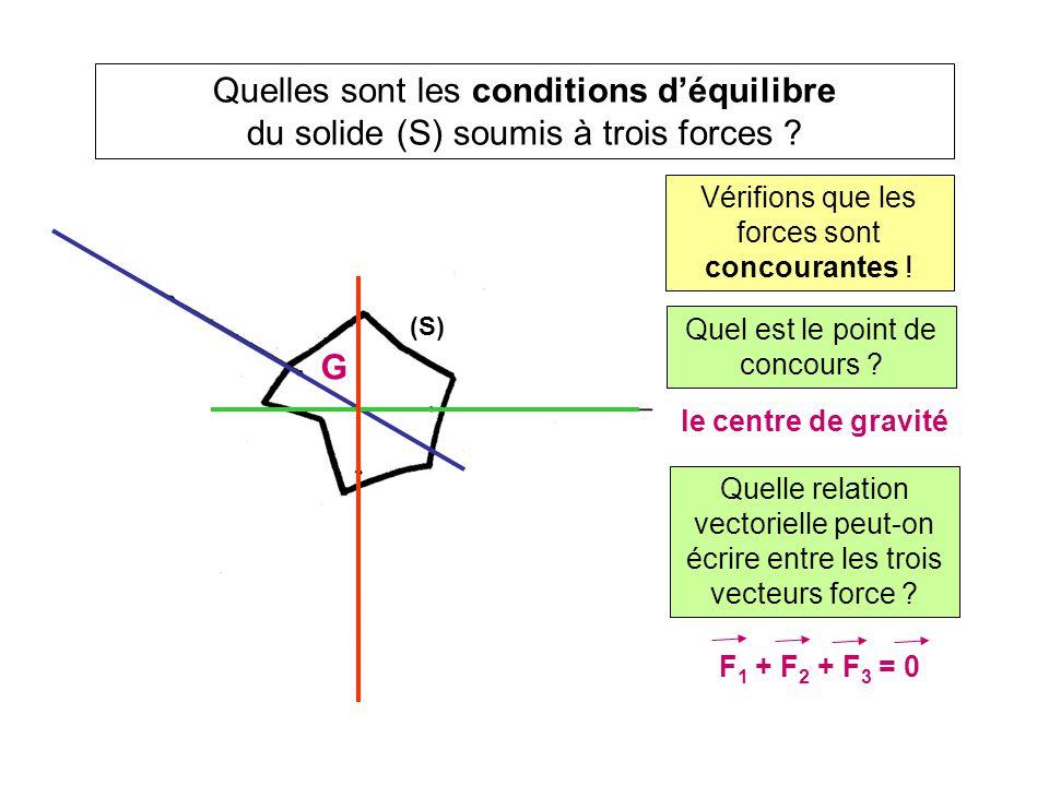 Quelles sont les conditions d'équilibre du solide (S) soumis à trois forces