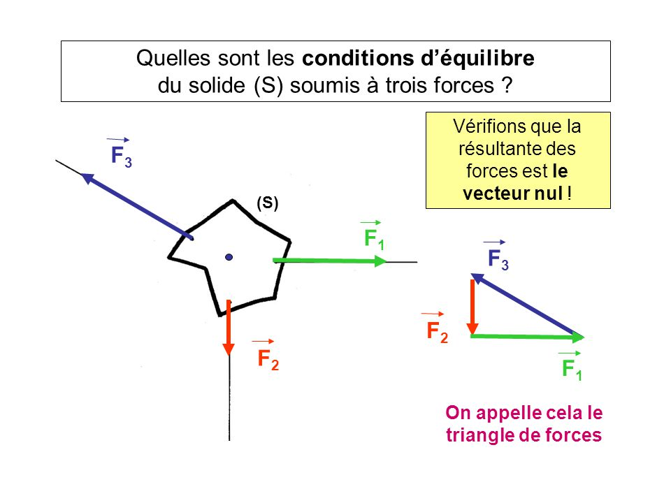 On appelle cela le triangle de forces