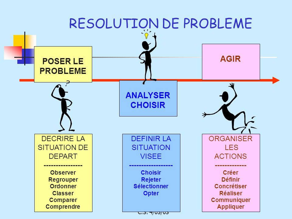 RESOLUTION DE PROBLEME