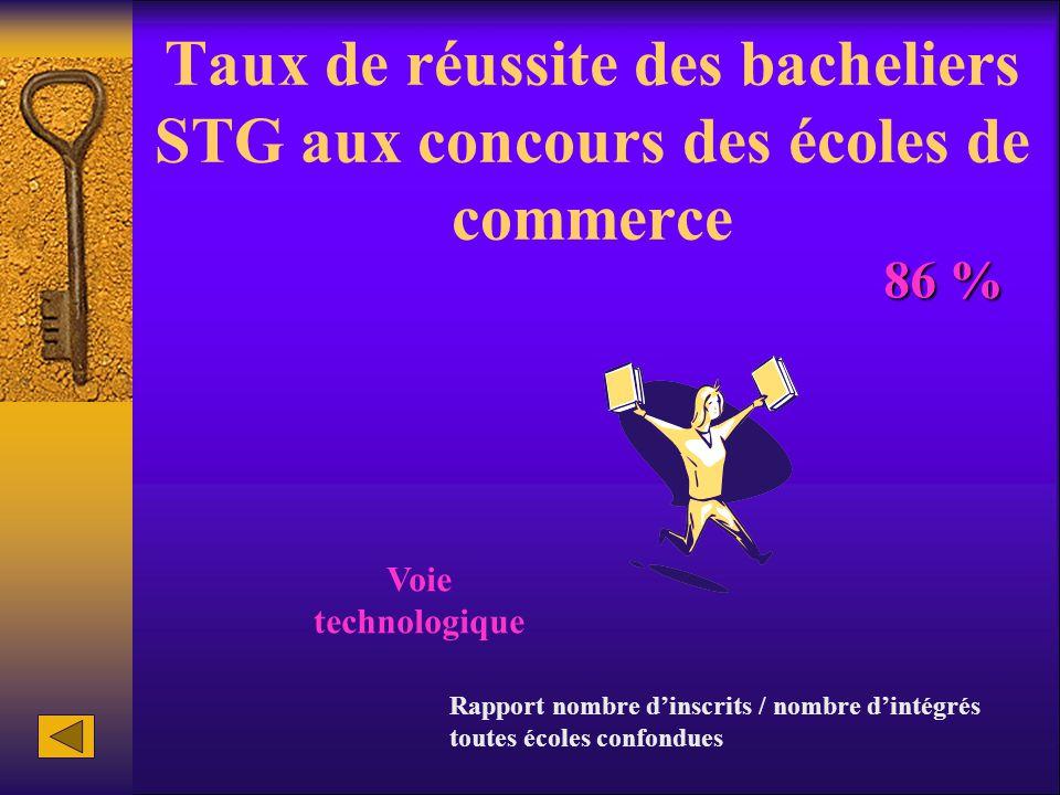 Taux de réussite des bacheliers STG aux concours des écoles de commerce