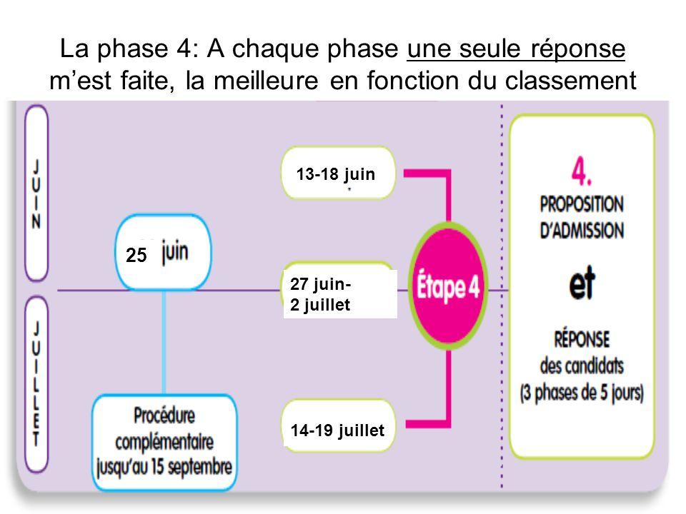 La phase 4: A chaque phase une seule réponse m'est faite, la meilleure en fonction du classement
