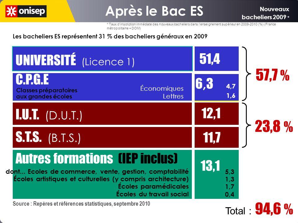 57,7 % 23,8 % Après le Bac ES UNIVERSITÉ (Licence 1) C.P.G.E 6,3 4,7