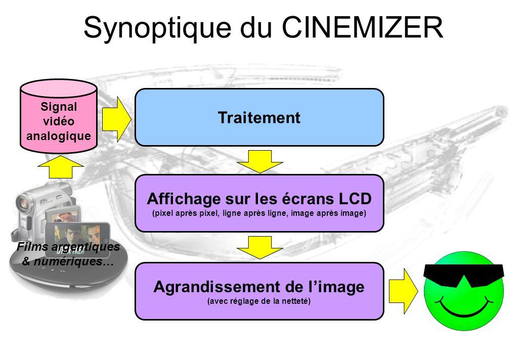 Synoptique du CINEMIZER