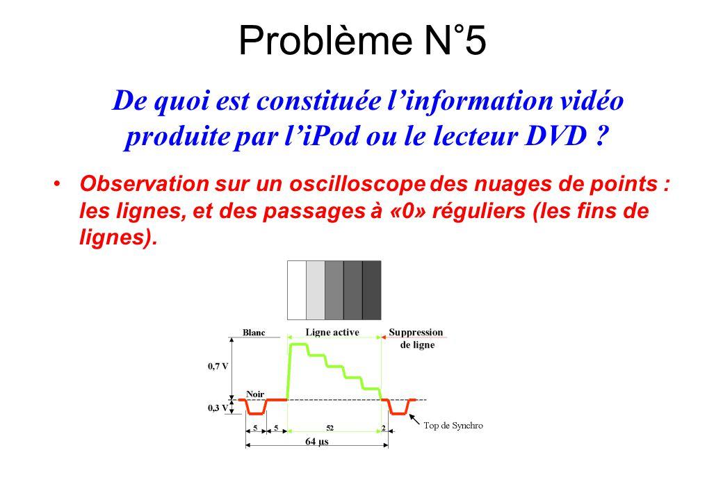 Problème N°5 De quoi est constituée l'information vidéo produite par l'iPod ou le lecteur DVD