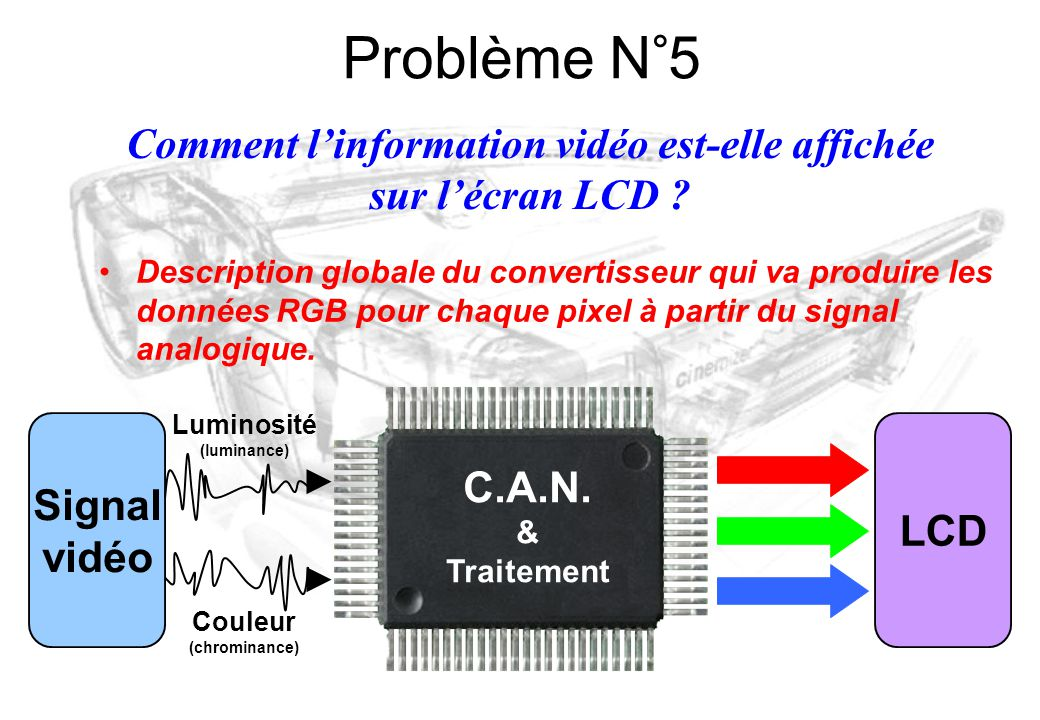 Comment l'information vidéo est-elle affichée sur l'écran LCD
