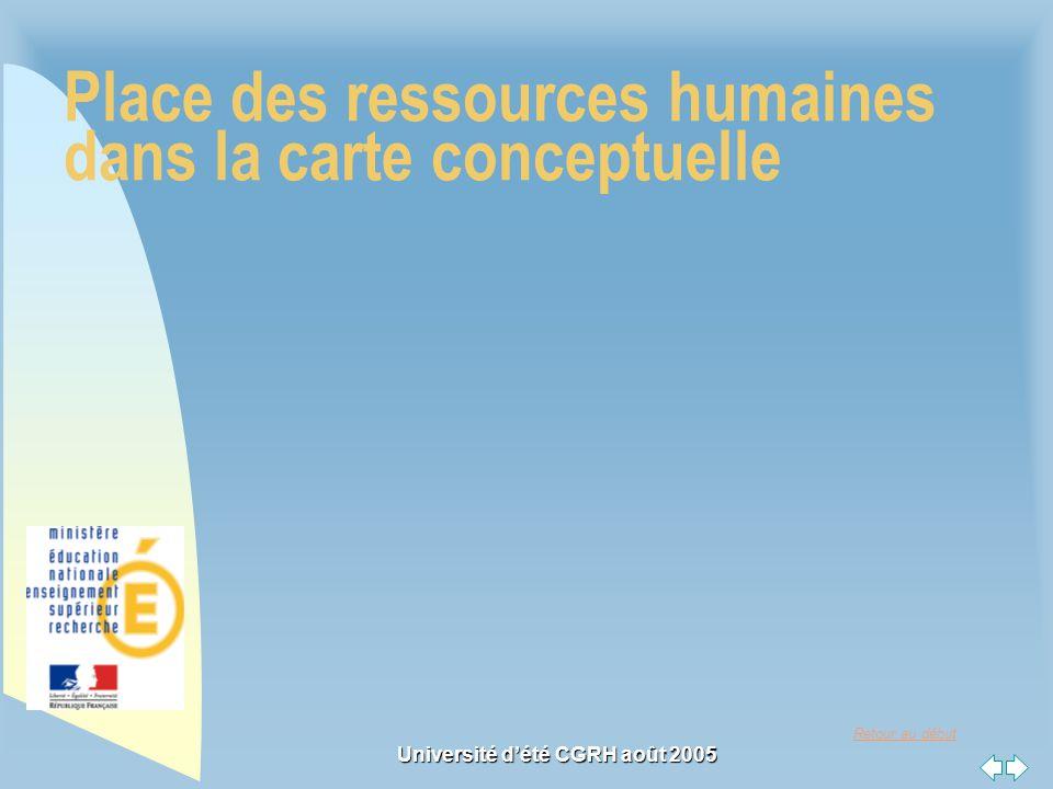 Place des ressources humaines dans la carte conceptuelle
