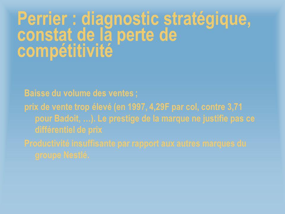 Perrier : diagnostic stratégique, constat de la perte de compétitivité