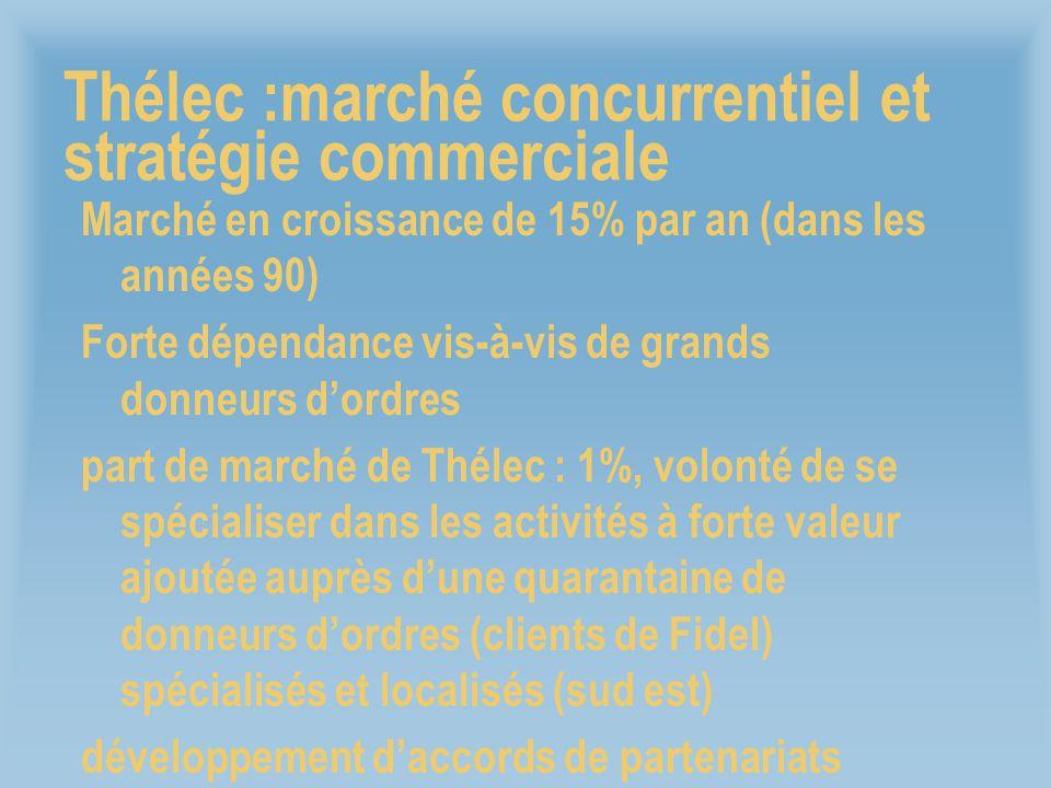 Thélec :marché concurrentiel et stratégie commerciale