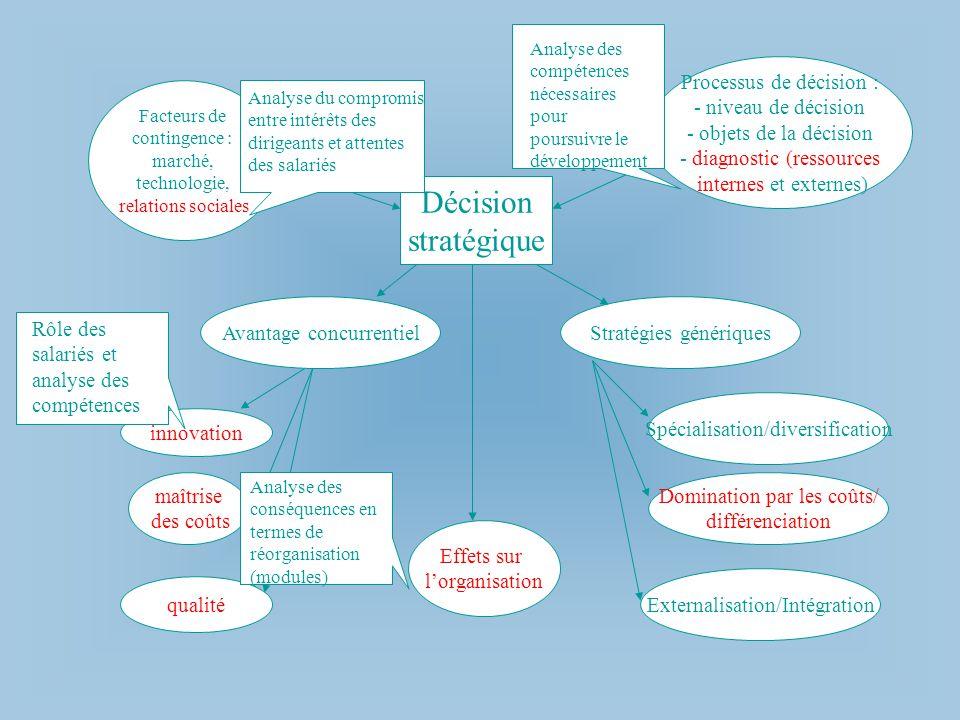 Décision stratégique Processus de décision : - niveau de décision