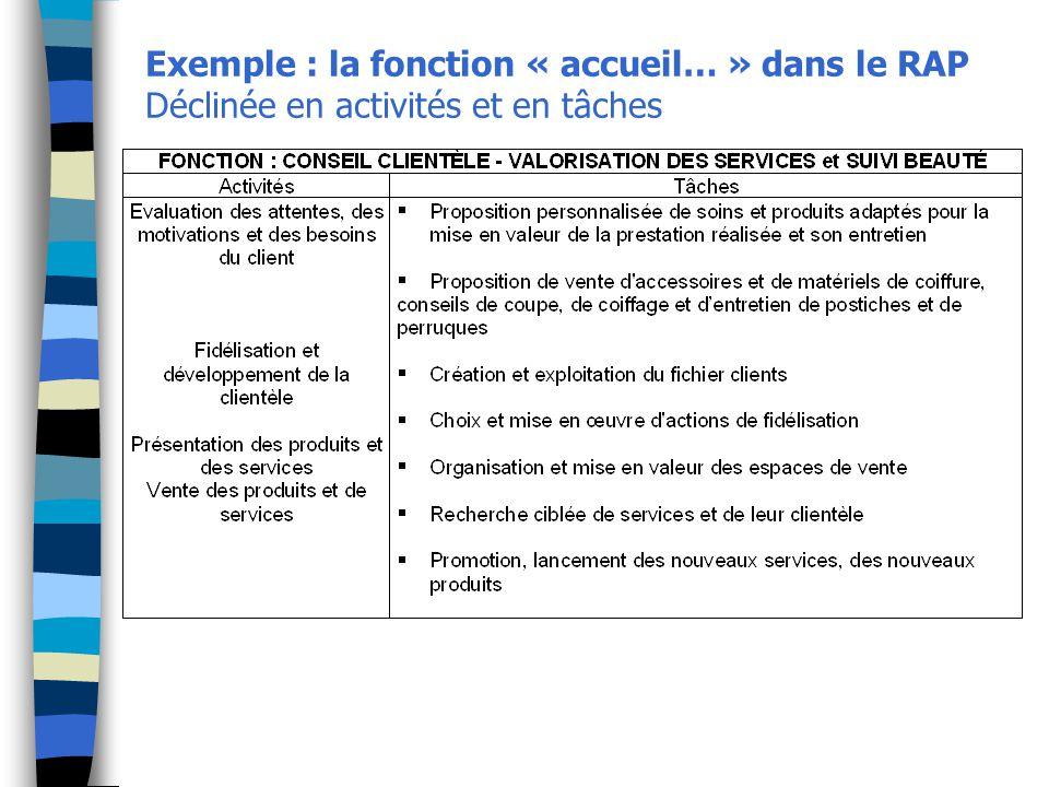 Exemple : la fonction « accueil… » dans le RAP Déclinée en activités et en tâches