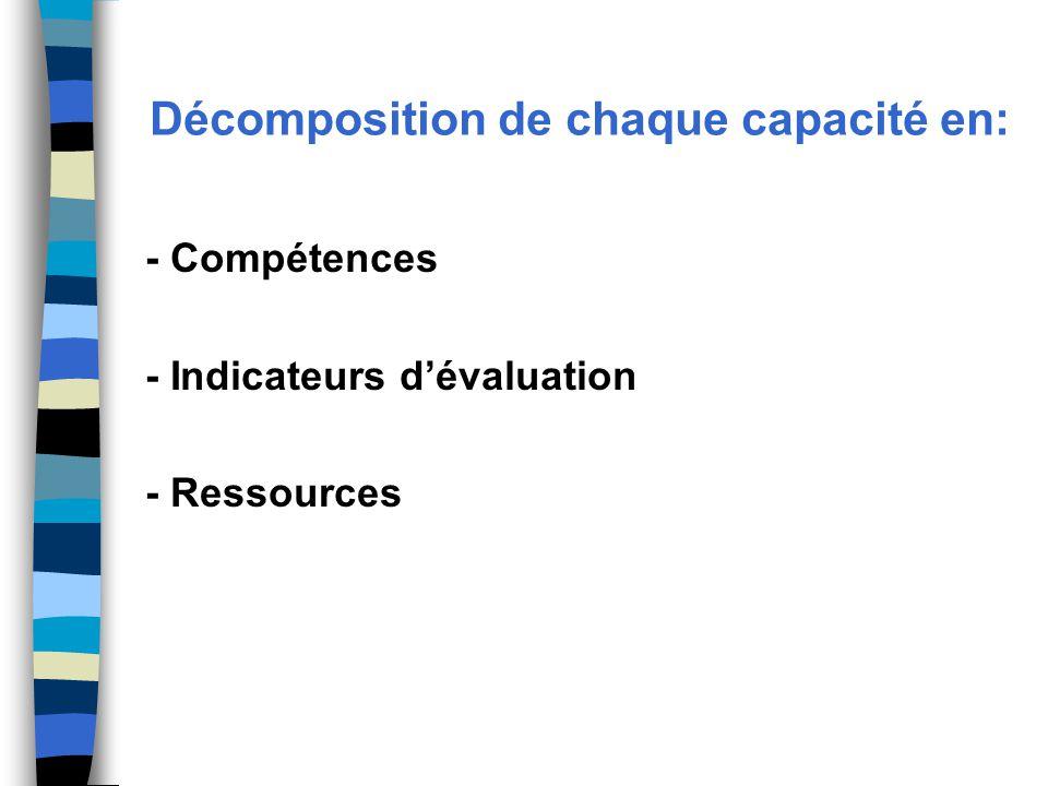 Décomposition de chaque capacité en: