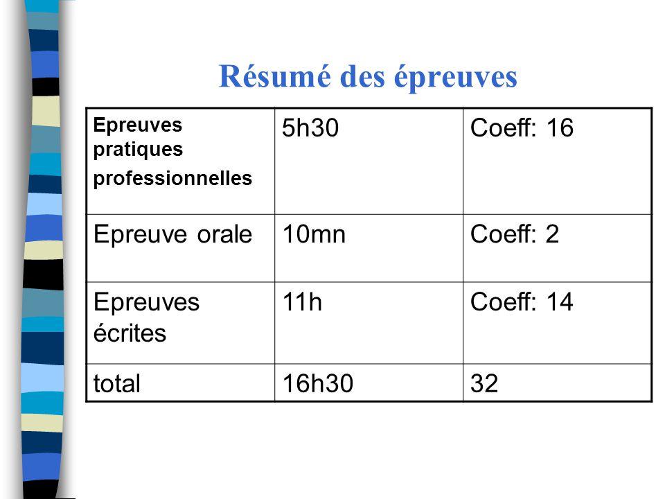 Résumé des épreuves 5h30 Coeff: 16 Epreuve orale 10mn Coeff: 2