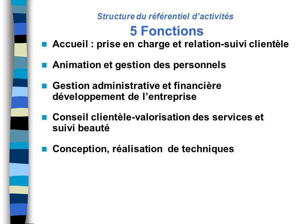 Structure du référentiel d'activités 5 Fonctions