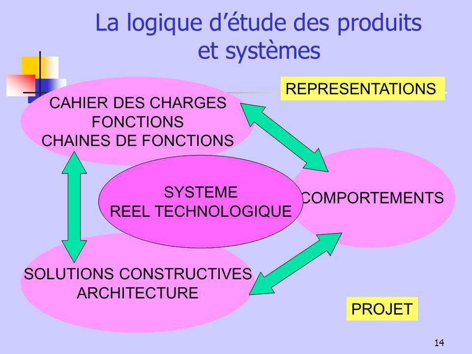 La logique d'étude des produits et systèmes