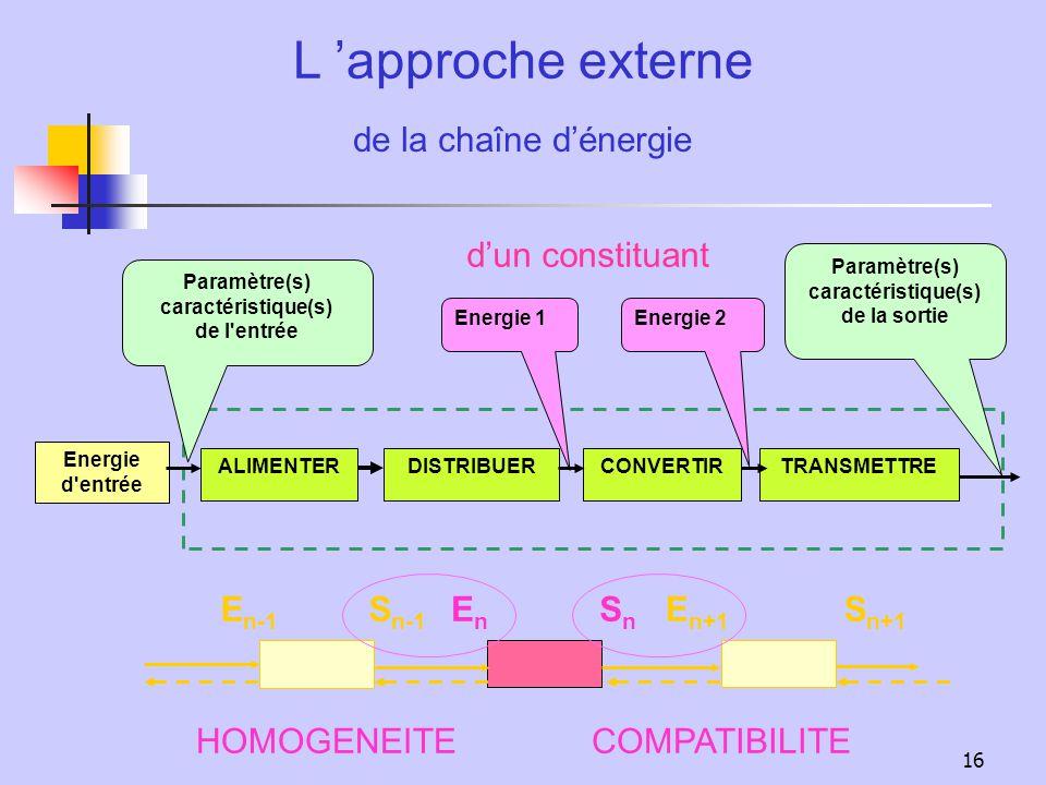caractéristique(s) de la sortie Paramètre(s) caractéristique(s)
