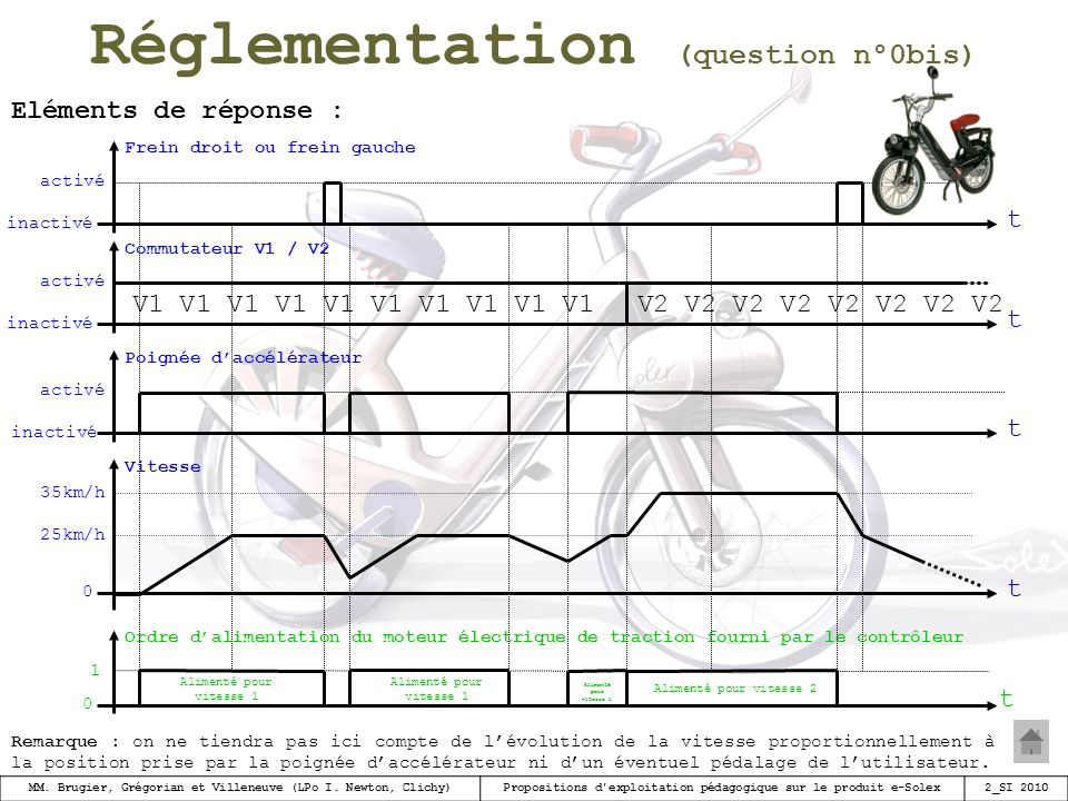 Réglementation (question n°0bis)