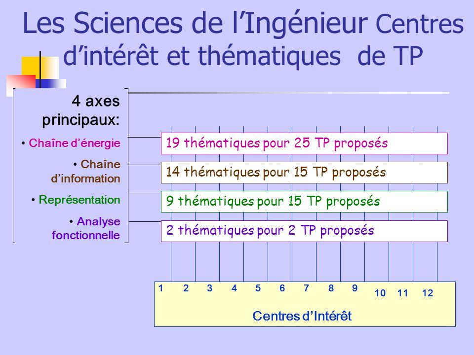 Les Sciences de l'Ingénieur Centres d'intérêt et thématiques de TP